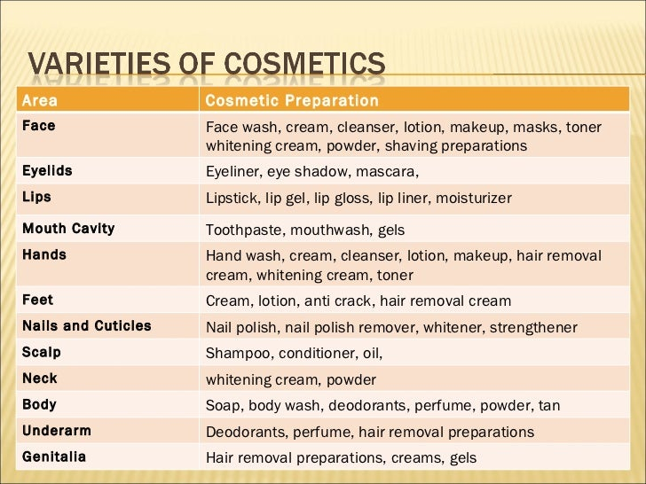 Cosmeticology Lecture 1