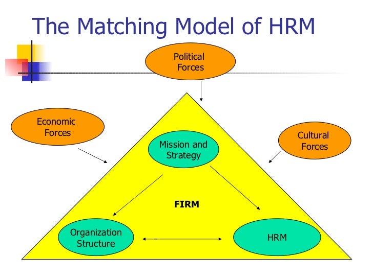 matching model of strategic human resource management