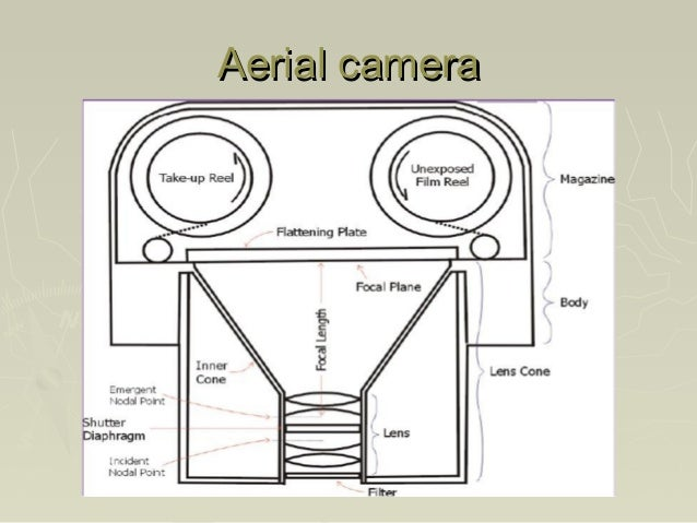 Types Of Aerial Photographs