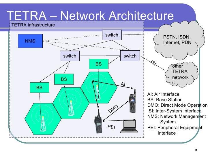 Motorola Tetra Network Diagram