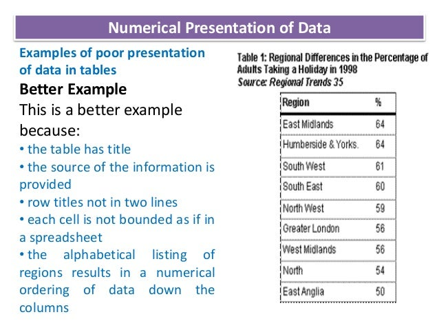 Graphical representation of statistical data.