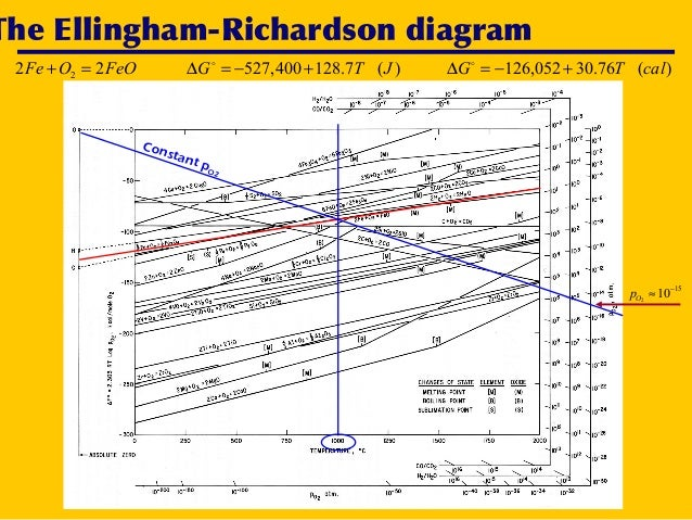 Ellingham diagram aftab ahmed laghari 19 the ellingham richardson diagram ccuart Choice Image