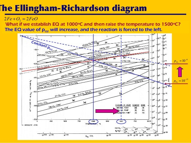Ellingham diagram aftab ahmed laghari 20 the ellingham richardson diagram constant ccuart Gallery