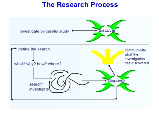 the process for choosing a research paper Students need to be shown how to write a career research paper assuming they'll automatically go through the process of writing research papers without any guidance is foolish.