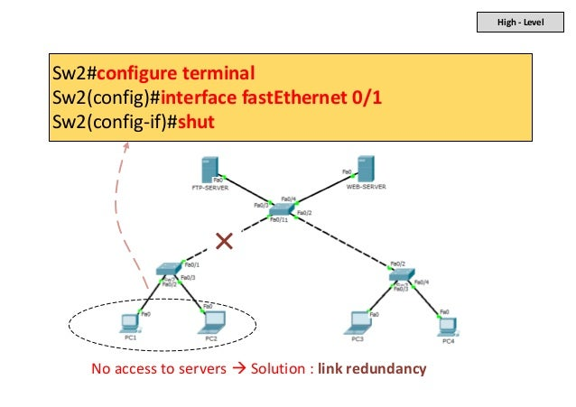 High - Level Sw2#configure terminal Sw2(config)#interface fastEthernet 0/1 Sw2(config-if)#shut No access to servers  Solu...