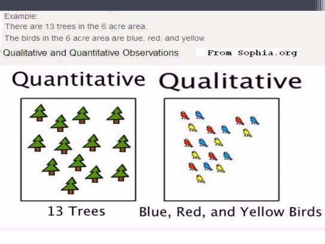 biological method Qualitative Data Biology