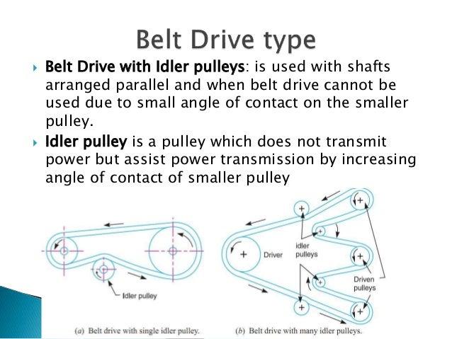 Belt drive  ppt