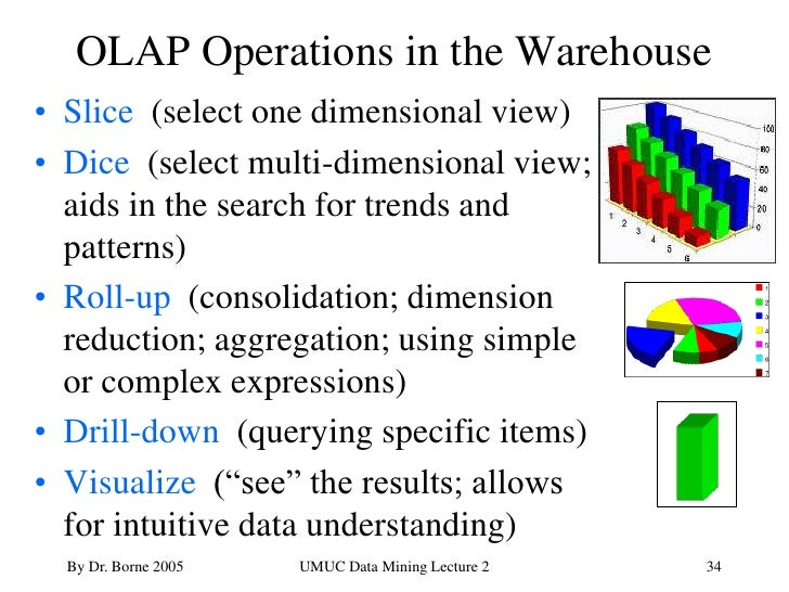 discuss optimization techniques specific to data warehousing and data mining Data mining: concepts and techniques  35 from data warehousing to data mining 146 351 data warehouse usage 146 352 from on-line analytical processing.