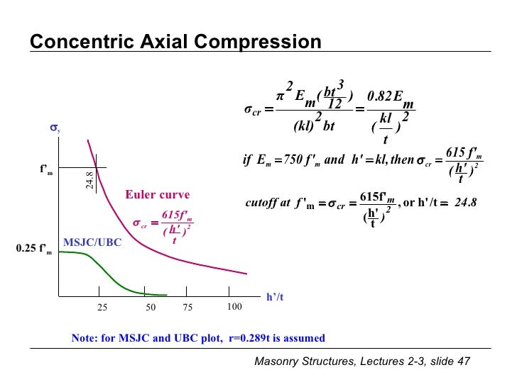Lecture 2 3 Compression Condition Assess