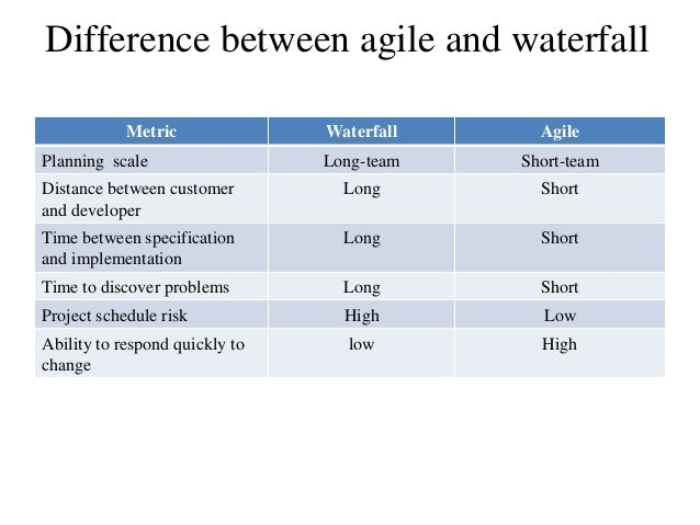 Software development life cycle sdlc for Agile compared to waterfall