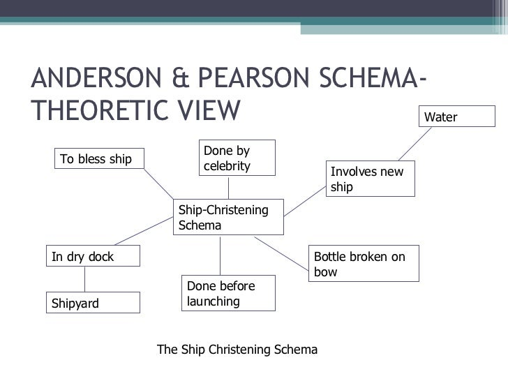 A Schema Theoretic View Essay Sample
