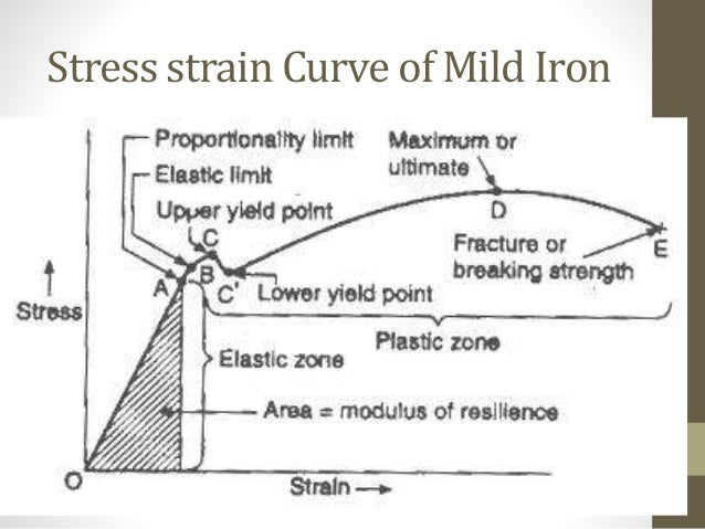 Elements of solid mechanicsppt strength 12 stress strain curve ccuart Gallery