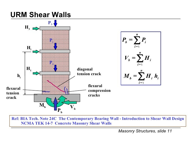 Lateral Strength Of URM Shear Walls; 11. Design