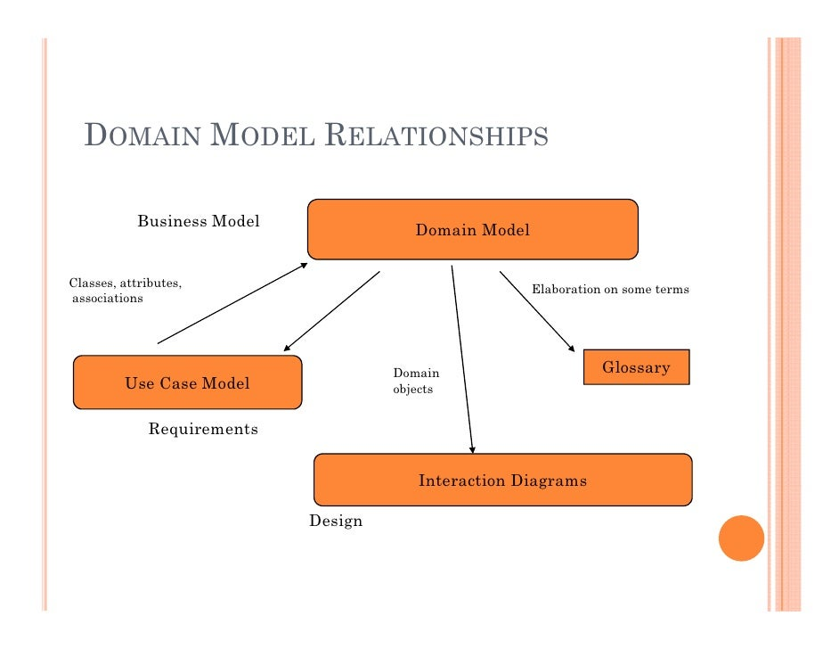 Domain modeling 6 a domain model ccuart Images