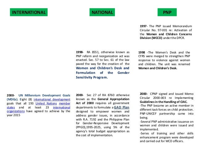 INTERNATIONAL  NATIONAL  PNP 1997- The PNP issued Memorandum Circular No. 97-001 re: Activation of the Women and Children ...