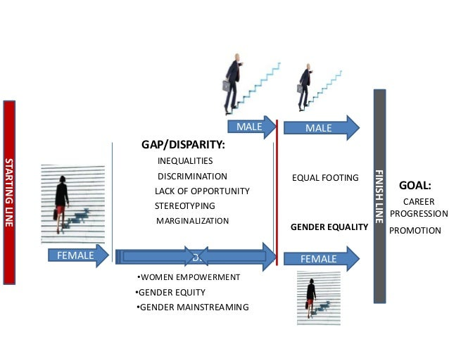 MALE  MALE  GAP/DISPARITY: DISCRIMINATION  EQUAL FOOTING  LACK OF OPPORTUNITY STEREOTYPING MARGINALIZATION  FEMALE  GENDER...