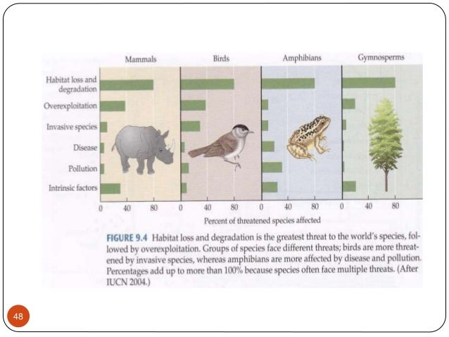 biodiversity and conservation notes pdf