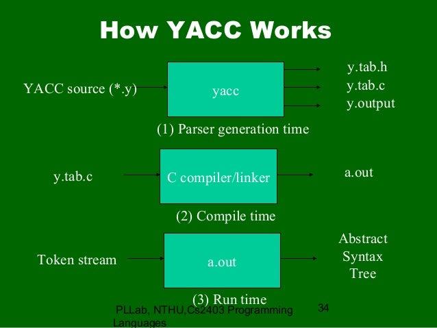 lex and yacc ppt rh slideshare net block diagram of a cable tv Lex Yacc