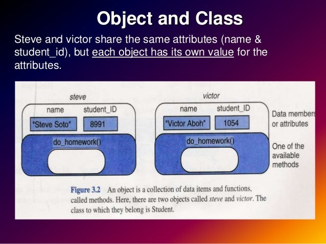 lecture object oriented programming and a variable Lecture 1: abstraction and encapsulation  after this lecture, students should:   the concepts of object-oriented programming, including encapsulation, data   we need to declare every variable we use in the program and specify its type.