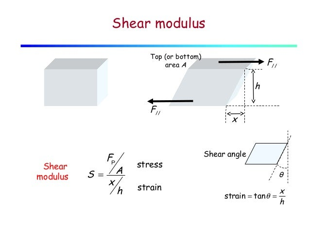 Image gallery shear modulus for Soil young s modulus