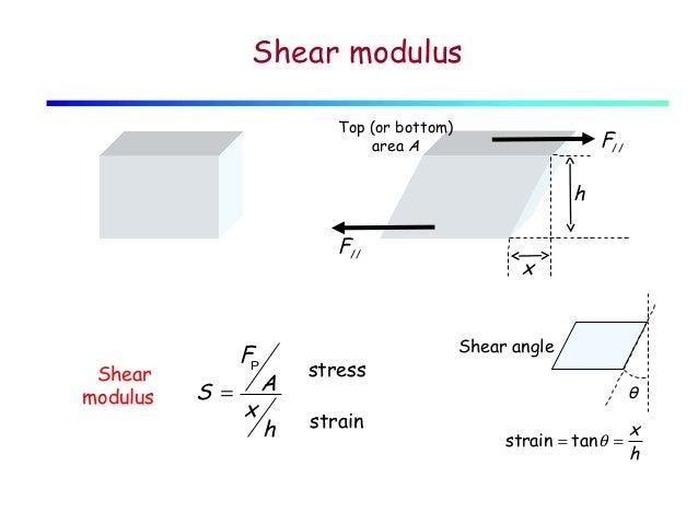 shear modulus youngs relationship help