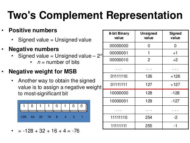 44 Twos Complement Representation 8 Bit Binary