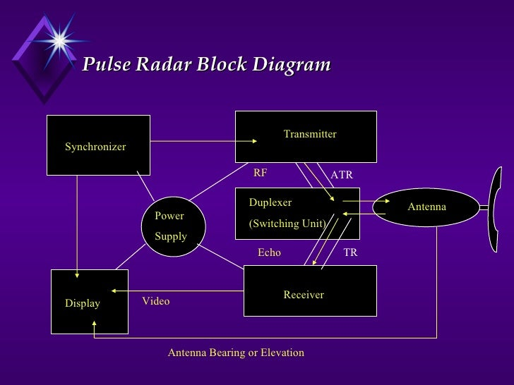 radar rh slideshare net Doppler Radar Block Diagram block diagram of conventional pulse radar