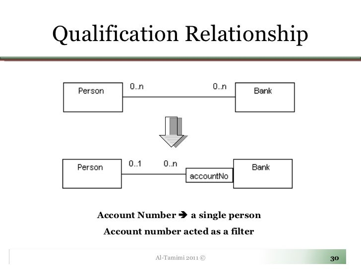 Lecture 03 introduction to uml ccuart Image collections