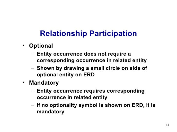 no optionality relationship