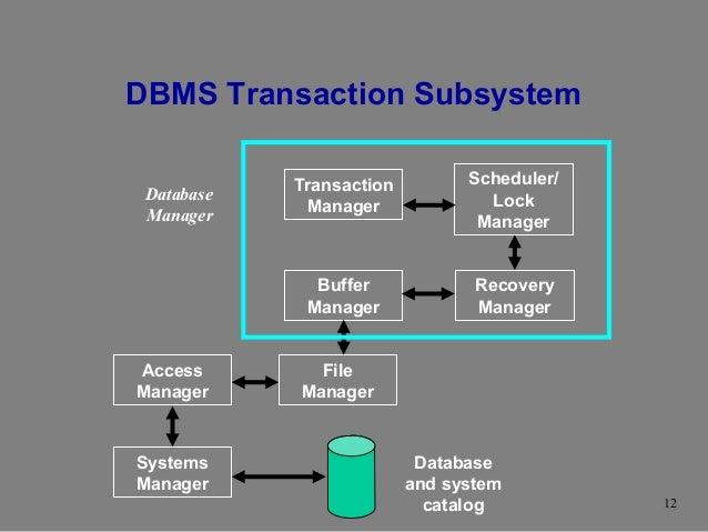Transaction management overview. Transactions concurrent execution.
