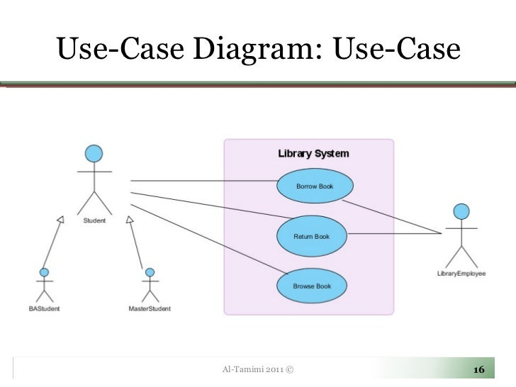 Use case diagram powerpoint template edgrafik use case diagram powerpoint template lecture04 use case diagramschart ccuart Images