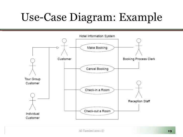 Lecture04 use case diagrams use case diagram example al tamimi 2011 ccuart Choice Image