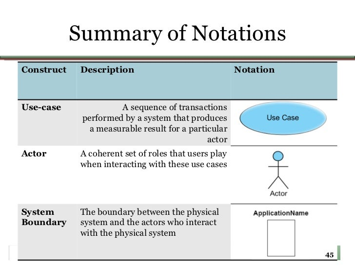 Lecture04 use case diagrams use case scope 45 summary of notations construct description ccuart Choice Image