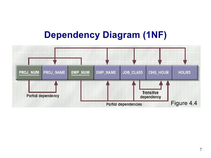 Lecture 04 normalization dependency diagram 1nf figure 44 ccuart Choice Image