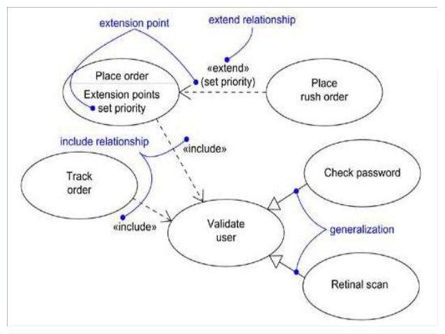 Lecture#04, use case diagram