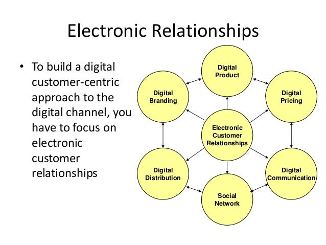 customer relationship management lecture