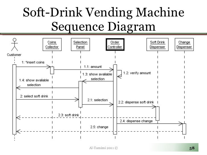 Sequence diagram soda machine library of wiring diagram lecture07 rh slideshare net diaphragm soda machine soda machine parts called ccuart Gallery