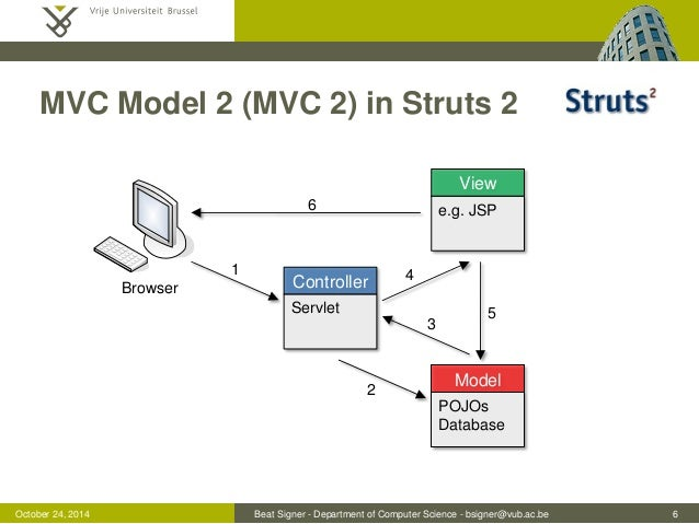 Web application frameworks lecture 05 web information for Struts 2 architecture