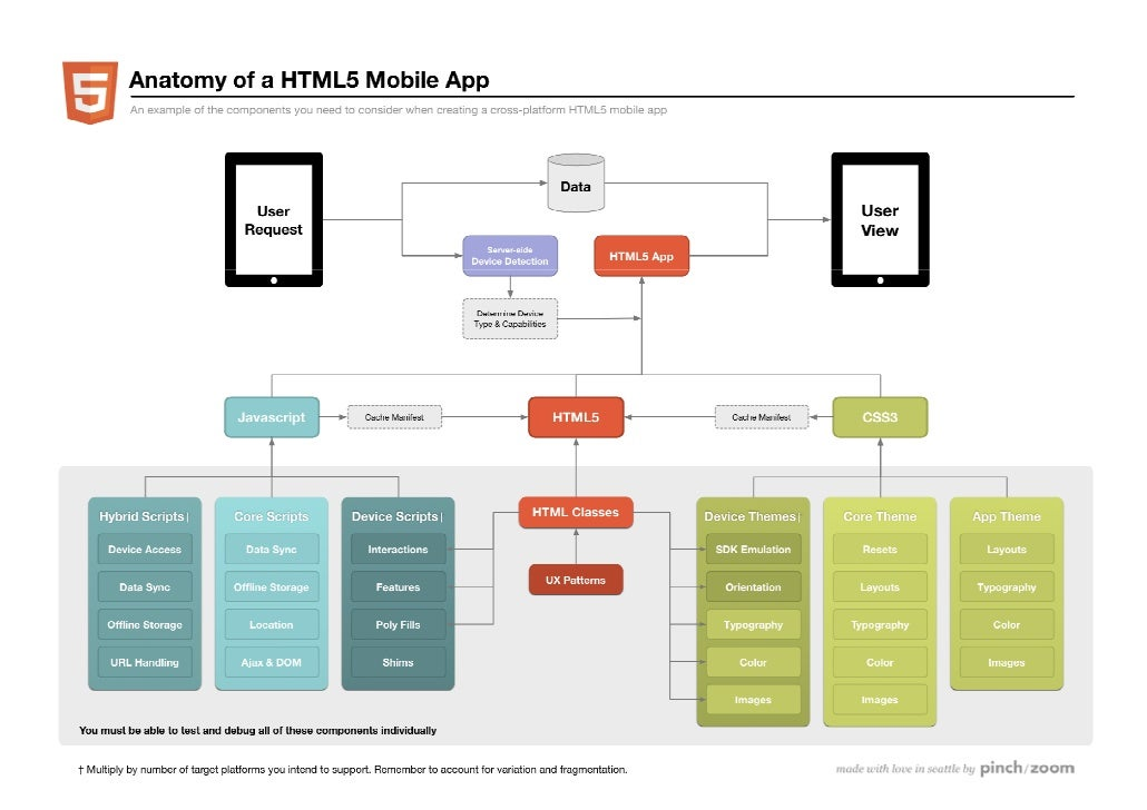 Anatomy of an html 5 mobile web app for Room design web app