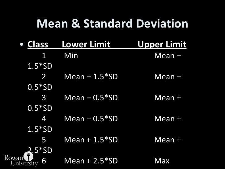 Mean & Standard Deviation<br />Class      Lower Limit            Upper Limit1MinMean – 1.5*SD2Mean – 1.5*SDMean ...