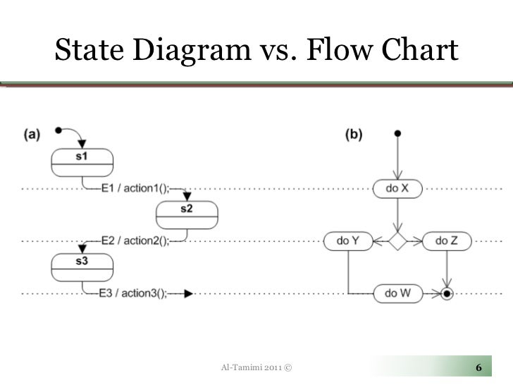 State diagram flowchart auto electrical wiring diagram lecture08 examples rh slideshare net state transition diagram vs flowchart flowchart templates for word ccuart Image collections
