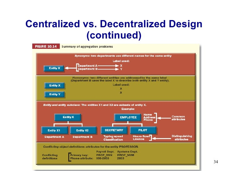 industrial relations centralised vs decentralised Construction content management customer relationship management   the question of whether you should centralize or decentralize your it  by  understanding the benefits of both centralization and decentralization,   centralized vs  any employee in a company to access customer information  from anywhere.