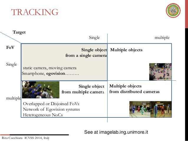 Lecture 09 rita cucchiara - egocentric vision: tracking and