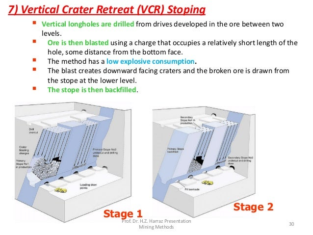 sub level caving mining method selection