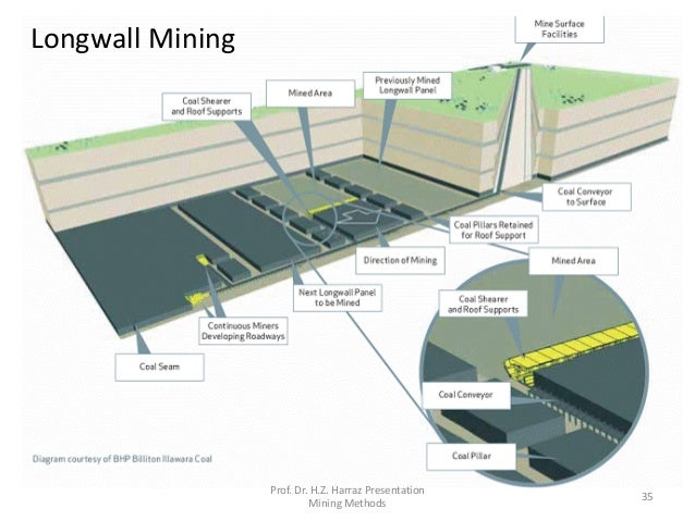 Longwall Mining Diagram Gallery - How To Guide And Refrence