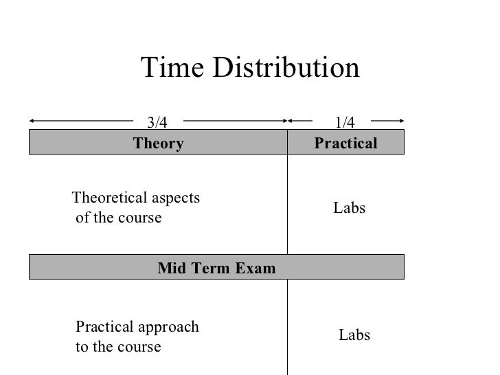 Time Distribution          3/4                 1/4         Theory             PracticalTheoretical aspects                ...