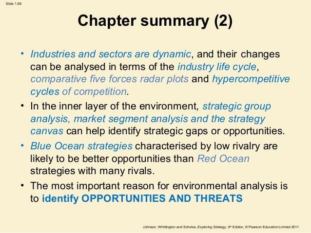 Best Book Summary + PDF: Blue Ocean Strategy