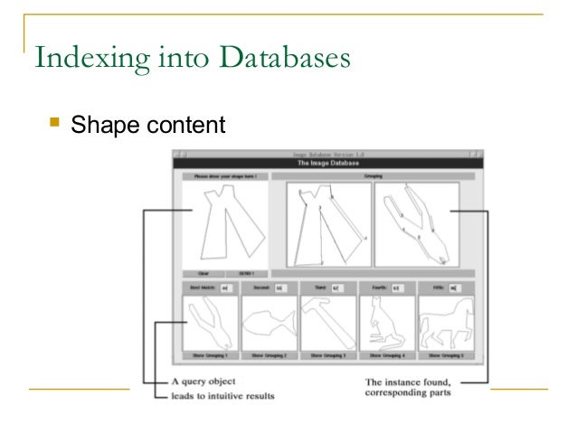 Indexing into Databases Shape content
