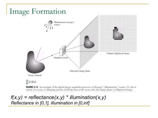 Image Formationf(x,y) = reflectance(x,y) * illumination(x,y)Reflectance in [0,1], illumination in [0,inf]