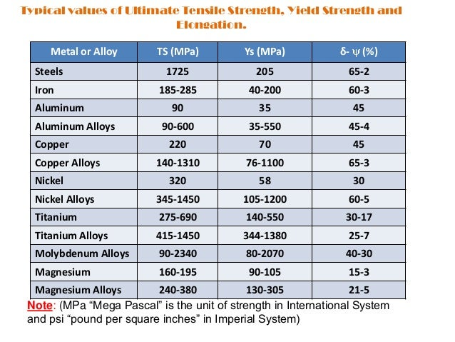 Lecture 1 1 Metals And It S Alloys Their Crystalline